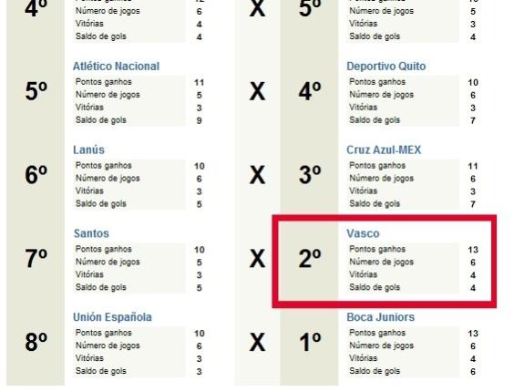 Corneta FC: Vasco é vice até entre os vices