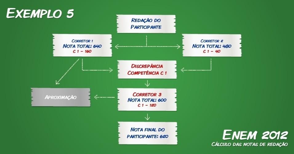 O MEC (Ministério da Educação) disponibilizou cinco exemplos de situações que podem acontecer nas correções da redação do Enem (Exame Nacional do Ensino Médio)