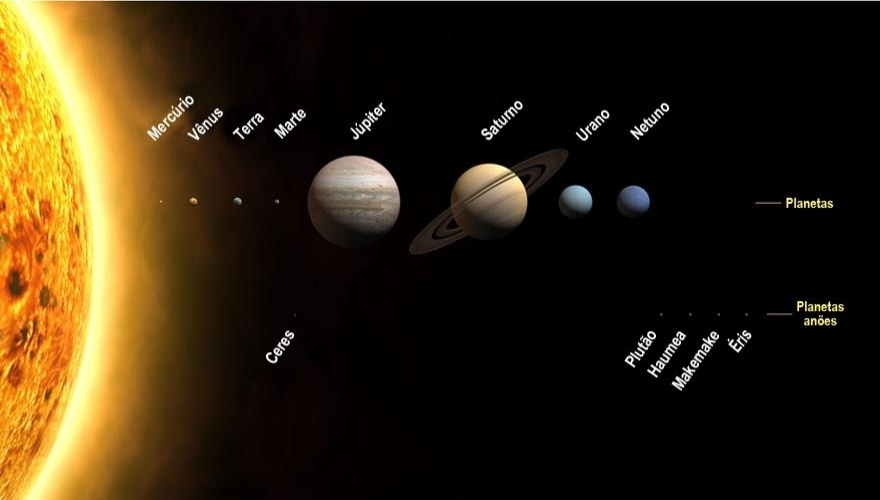Todo mundo sabe que o dia tem 24 horas. Mas para chegar a essa certeza muita gente teve que observar o céu e ficar intrigado com sua configuração. Rotação e translação são movimentos nomeados para interpretar as órbitas dos planetas. Conheça outros movimentos que desvendam a mecânica do Universo.