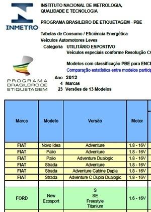 """Relatório de etiquetagem """"mostra"""" o novo EcoSport - Reprodução"""