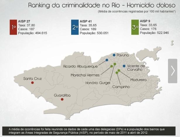 Infográfico mostra os números da criminalidade no Rio divididos por tipo de crime e região