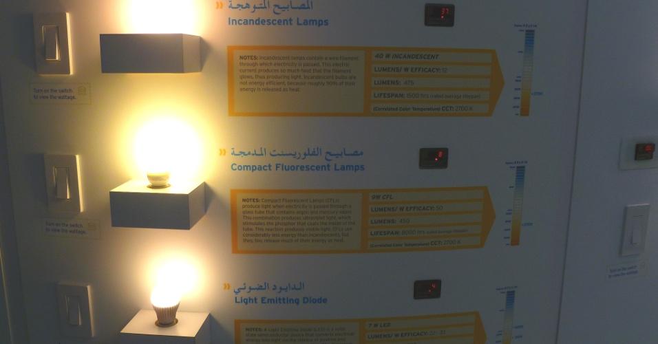 Painel mostra gasto de diferentes tipos de lâmpada. Enquanto a incandescente gasta 37 watt, a fluorescente gasta 8W e a de LED 4W