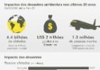 Desastres naturais matam 1,3 milhão em 20 anos, prejuízos somam U$2 tri - Arte UOL
