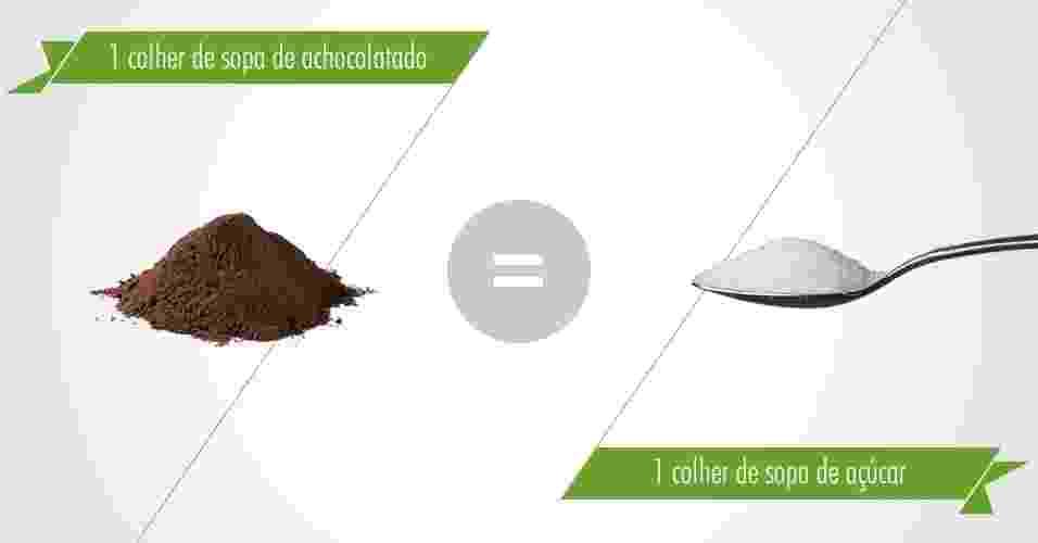 1 colher de sopa de achocolatado contém 1 colher de sopa de açúcar - Arte UOL/Fonte: Camila Torreglosa (HCor)