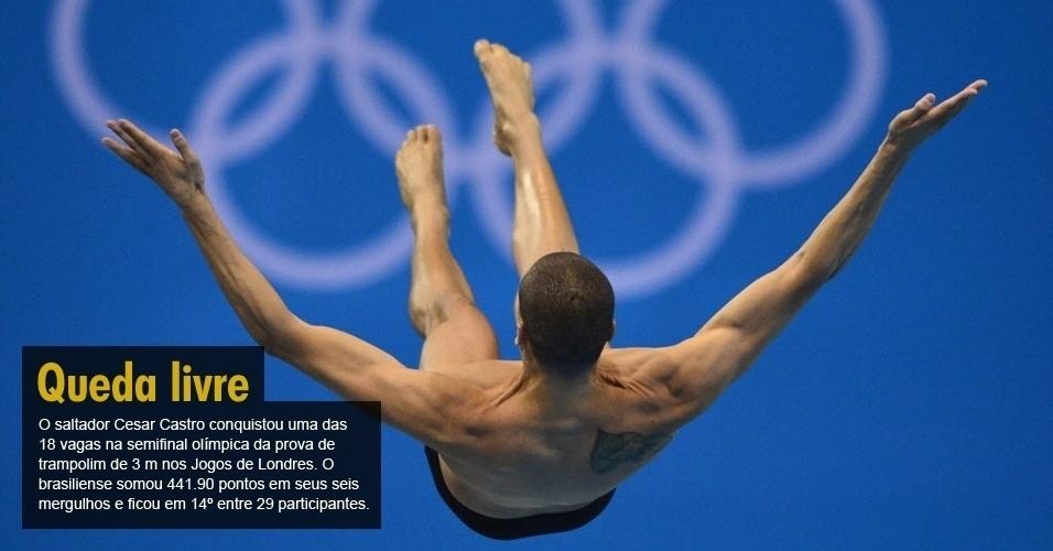 O saltador Cesar Castro conquistou uma das 18 vagas na semifinal olímpica da prova de trampolim de 3 m nos Jogos de Londres. O brasiliense somou 441.90 pontos em seus seis mergulhos e ficou em 14º entre 29 participantes.