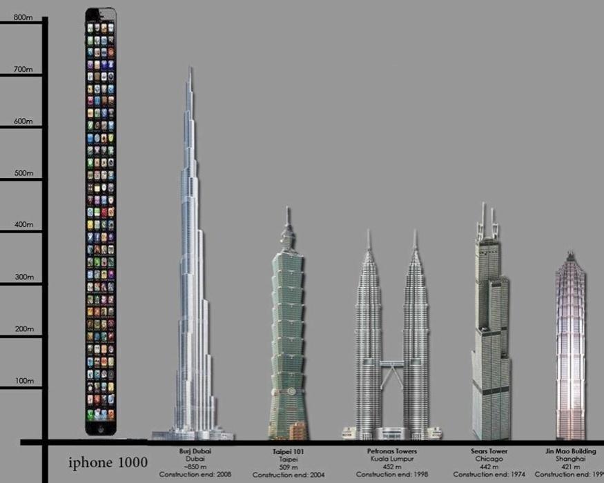 Com uma aparência mais alongada que o iPhone 4S, o iPhone 5 virou alvo de piadas sobre seu comprimento avantajado. Aqui, o iPhone 1000 é comparado aos edifícios mais altos do mundo