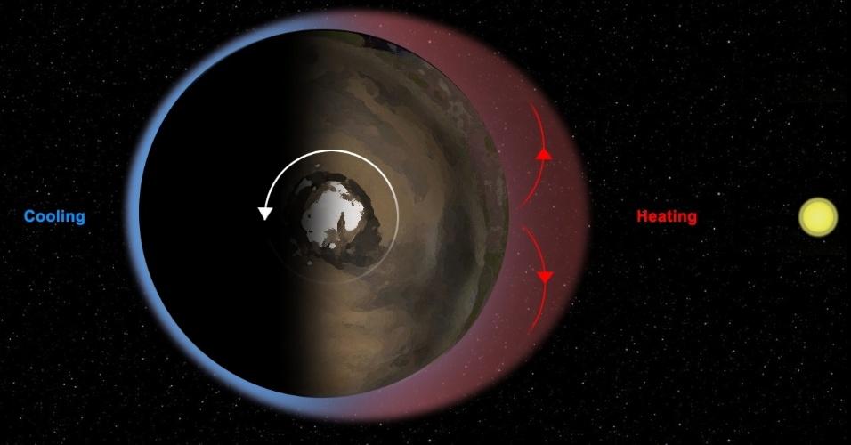 """19.nov.2012 - Ilustração mostra as marés térmicas de Marte, um fenômeno que é responsável pelas diárias variações da pressão na atmosfera do planeta vermelho. Isso acontece porque o Sol aquece metade da superfície de Marte, forçando a expansão do ar para cima (setas vermelhas) e, em seguida, para fora até """"encobrir"""" o próprio planeta. Com isso, a pressão durante o dia fica mais baixa e menos densa do que no lado noturno de Marte. Como Marte gira em torno do Sol, essa bolha se movimenta diariamente no eixo leste-oeste e faz com que um observador fixo sofra mudanças bruscas do clima: o robô Curiosity foi capaz de medir a diminuição da pressão ao longo do dia e o aumento no decorrer da noite, segundo a Nasa (Agência Espacial Norte-Americana). O momento exato da variação corresponde ao tempo que a atmosfera demora para """"reagir"""" aos raios solares, assim como uma série de outros fatores, como a forma do planeta e a quantidade de poeira suspensa na atmosfera."""