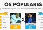 Duelos das redes sociais apontam jogadores mais populares da final do Mundial