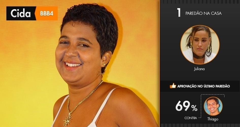 """Cida, vencedora do """"BBB4"""", só passou pelo paredão uma vez, contra Juliana. Ela disputou a final com Thiago e venceu com 69% dos votos"""