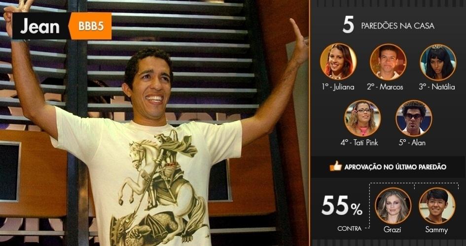 """Jean venceu cinco paredões. Ele enfrentou Juliana, Marcos, Natália, Tati Pink e Alan e foi aprovado com 55% dos votos na final do """"BBB5"""""""