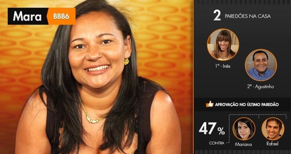 """Mara, do """"BBB6"""", enfrentou dois paredões: contra Inês e contra o amigo Agustinho. Na final, disputada com Mariana e Rafael, ela teve 47% dos votos"""