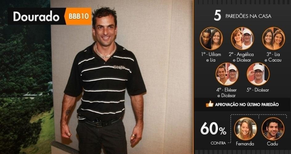"""Marcelo Dourado passou por cinco paredões antes de chegar à final do """"BBB10"""": contra Uiliam e Lia; Angélica e Dicésar; Lia e Cacau; Eliéser e Dicésar; e Dicésar. Ele venceu por 60% dos votos"""
