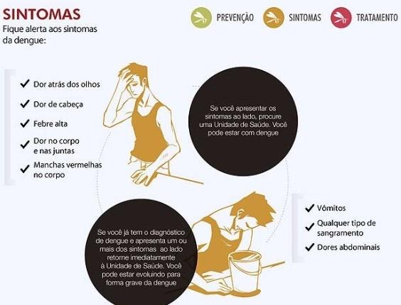 Casos de dengue em Ribeirão Preto (SP) superam em 31 vezes o total de 2012