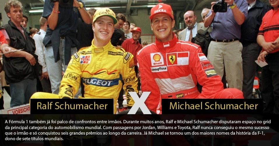 A Fórmula 1 também já foi palco de confrontos entre irmãos. Durante muitos anos, Ralf e Michael Schumacher disputaram espaço no grid da principal categoria do automobilismo mundial. Com passagens por Jordan, Williams e Toyota, Ralf nunca conseguiu o mesmo sucesso que o irmão e só conquistou seis grandes prêmios ao longo da carreira. Já Michael se tornou um dos maiores nomes da história da F-1, dono de sete títulos mundiais.