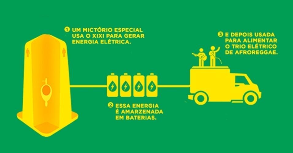 """8.fev.2013 - A ONG carioca AfroReggae encontrou uma solução ambiental para acabar com o xixi na rua durante os dias de Carnaval. Um mictório especial transformará a urina coletada em energia elétrica para manter ligado o trio elétrico do grupo na próxima segunda-feira (11). """"Quanto menos xixi na rua, mais a festa continua"""", propõe a ONG. O mictório vai funcionar com um mecanismo parecido com o das usinas hidrelétricas: o fluxo da urina é usado como força para mover o dínamo, gerando energia elétrica. Ela será armazenada em uma bateria que, depois de carregada, vai ligar o trio. O projeto Xixi Elétrico vai 'coletar' a fonte de energia a partir deste sábado (9) no posto 9 da praia de Ipanema, na zona sul do Rio de Janeiro"""