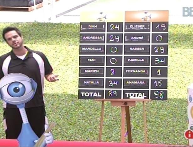10.fev.2013 - Vinícius Valverde soma pontos e dá a vitória ao grupo laranja, que vai morar na casa grande