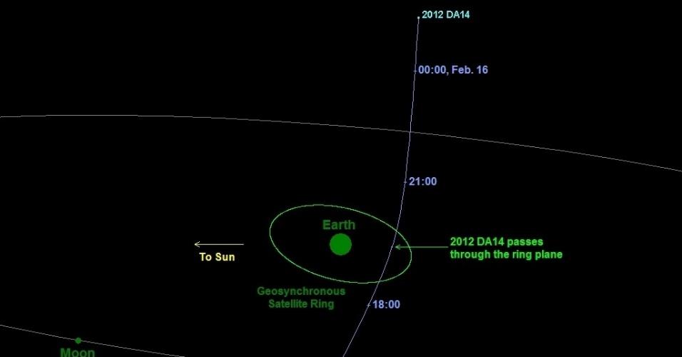 Gráfico da Nasa mostra esquema de como será a aproximação do asteroide 2012 DA 14 da Terra. O astro com 45 metros e 130 mil toneladas passará neste dia 15, às 17h24 (horário de Brasília) a apenas 27.860 quilômetros da Terra, o mais próximo que um objeto cósmico perigoso esteve de nosso planeta. Não há risco de choque com a Terra