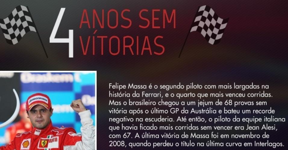 Felipe Massa chegou a um jejum de 68 provas sem vitória e bateu um recorde negativo na Ferrari. Até então, o piloto da equipe italiana que havia ficado mais corridas sem vencer era Jean Alesi, com 67.