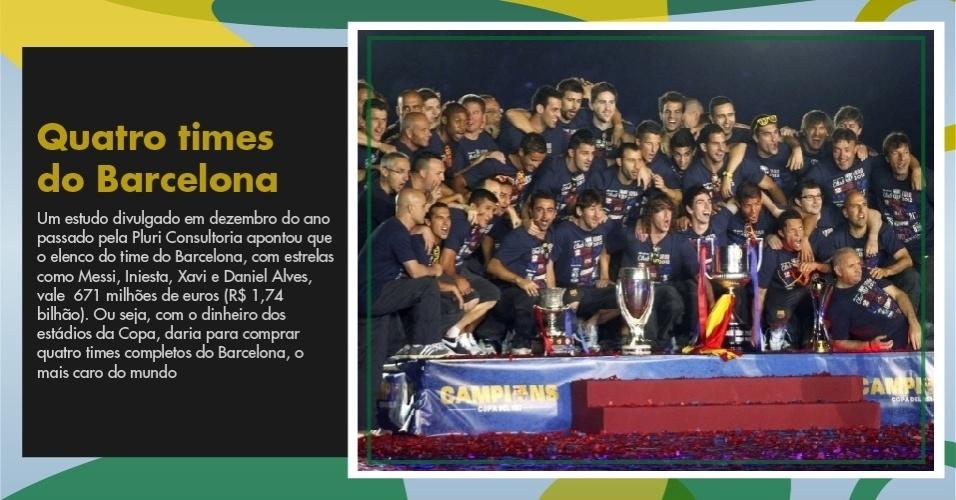 Com o dinheiro dos estádios da Copa, daria para comprar quatro times completos do Barcelona, o mais caro do mundo
