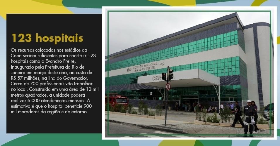 Os recursos colocados nos estádios da Copa seriam suficientes para construir 123 hospitais como o Evandro Freire, inaugurado pela Prefeitura do Rio de Janeiro em março deste ano, ao custo de R$ 57 milhões, na Ilha do Governador. Cerca de 700 profissionais vão trabalhar no local. Construída em uma área de 12 mil metros quadrados, a unidade poderá realizar 6.000 atendimentos mensais. A estimativa é que o hospital beneficie 900 mil moradores da região e do entorno