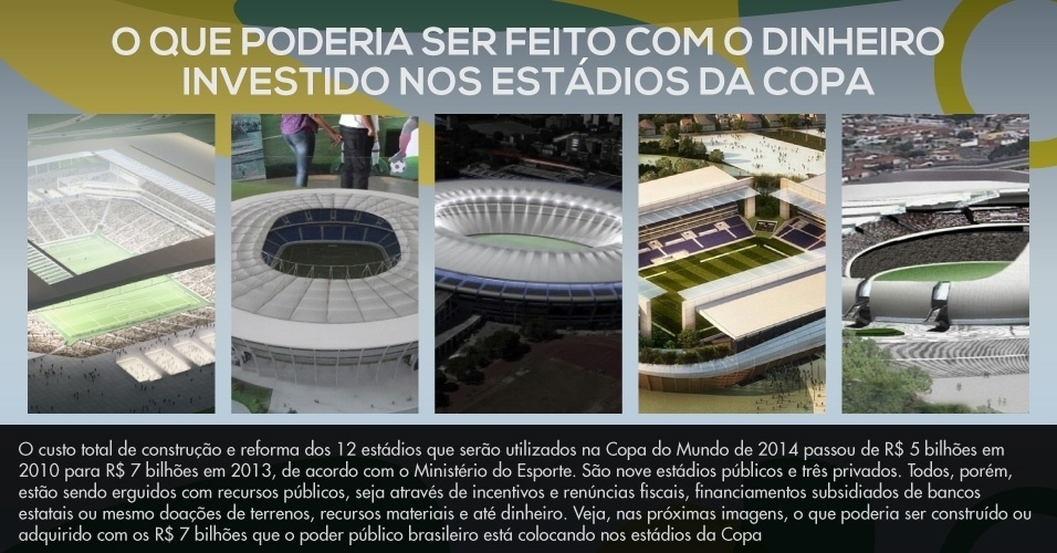 Veja, nas próximas imagens, o que poderia ser construído ou adquirido com os R$ 7 bilhões que o poder público brasileiro está colocando nos estádios da Copa