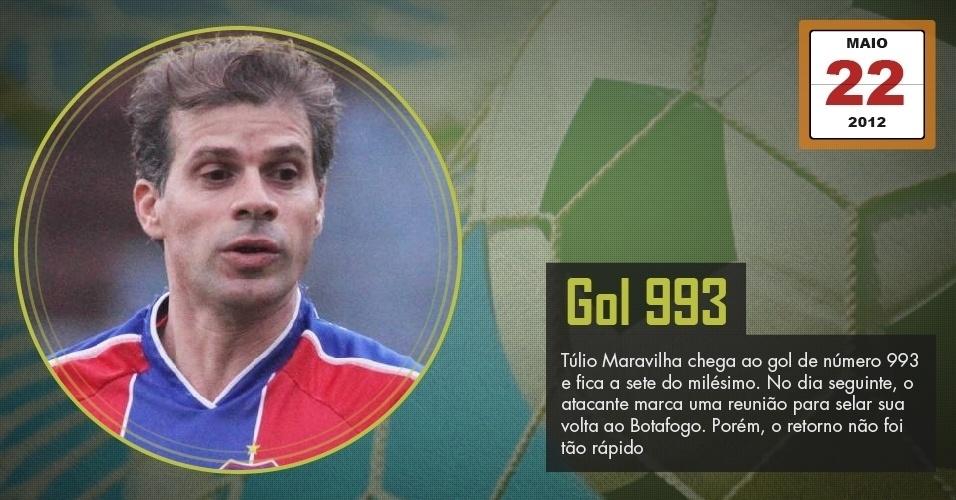 Túlio Maravilha chega ao gol de número 993 e fica a sete do milésimo. No dia seguinte, o atacante marca uma reunião para selar sua volta ao Botafogo. Porém, o retorno não foi tão rápido.