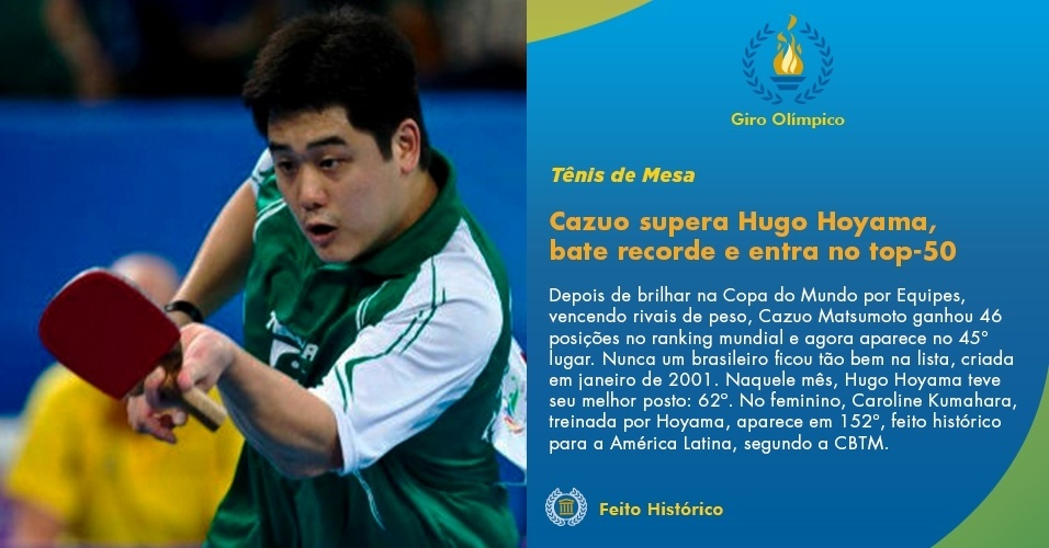 Cazuo supera Hugo Hoyama, bate recorde e entra no top-50