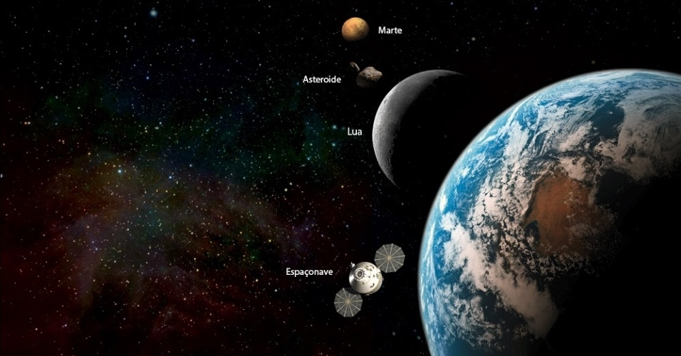 """8.abr.2013 - A Nasa deve receber uma verba de US$ 100 milhões (cerca de R$ 200 milhões) para dar início à construção de uma nave robô que rebocará um asteroide para a órbita da Lua, segundo o senador norte-americano Bill Nelson. A intenção de deixar o asteroide em órbita estável ao redor do satélite é criar postos tripulados e permanentes no espaço até 2025, para que astronautas consigam um posto para """"desenvolver formas de viajar até Marte"""", além de """"atividades de mineração e pesquisas sobre formas de desviar asteroides em rota de colisão com a Terra"""", afirma nota do democrata"""