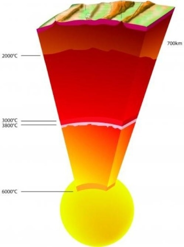 25.abr.2013- Esquema mostra camadas da Terra e suas temperaturas:  crosta, manto superior e inferior, núcleo externo e núcleo de ferro sólido. Novas técnicas permitiram a especialistas do Laboratório Europeu de Radiação Síncroton (ESRF, na sigla em inglês) determinar que a temperatura perto do centro da Terra seria de 6.000 graus Celsius. Isso é cerca de 1.000ºC acima da estimativa do experimento realizado por cientistas alemães em 1993