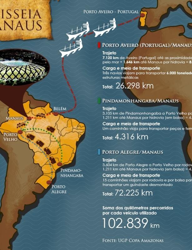 Infográfico mostra todas as viagens necessárias para a montagem da cobertura da Arena Amazônia