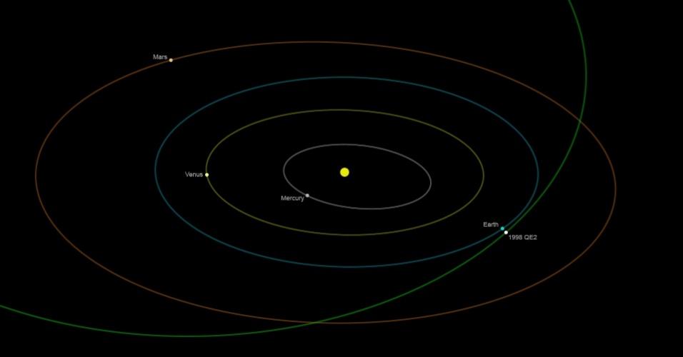 17.mai.2013 - Asteroide 1998 QE2 com 2,7 quilômetros de comprimento passará a 5,8 milhões de quiômetros da Terra em 31 de maio de 2013