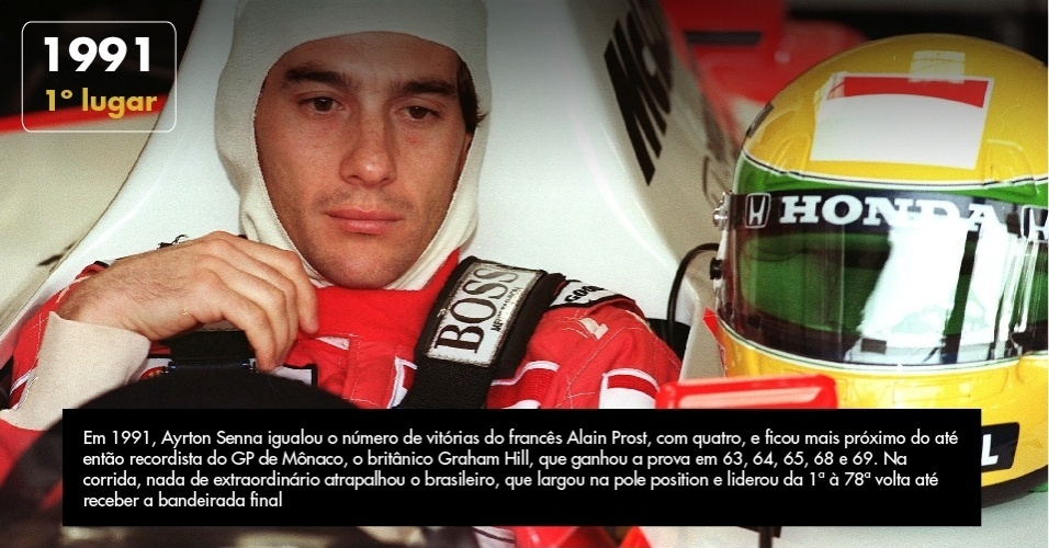 Em 1991, Ayrton Senna igualou o número de vitórias do francês Alain Prost, com quatro, e ficou mais próximo do até então recordista do GP de Mônaco, o britânico Graham Hill, que ganhou a prova em 63, 64, 65, 68 e 69. Na corrida, nada de extraordinário atrapalhou o brasileiro, que largou na pole position e liderou da 1ª à 78ª volta até receber a bandeirada final
