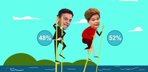 Datafolha: Dilma tem 52%; Aécio, 48% - Arte UOL
