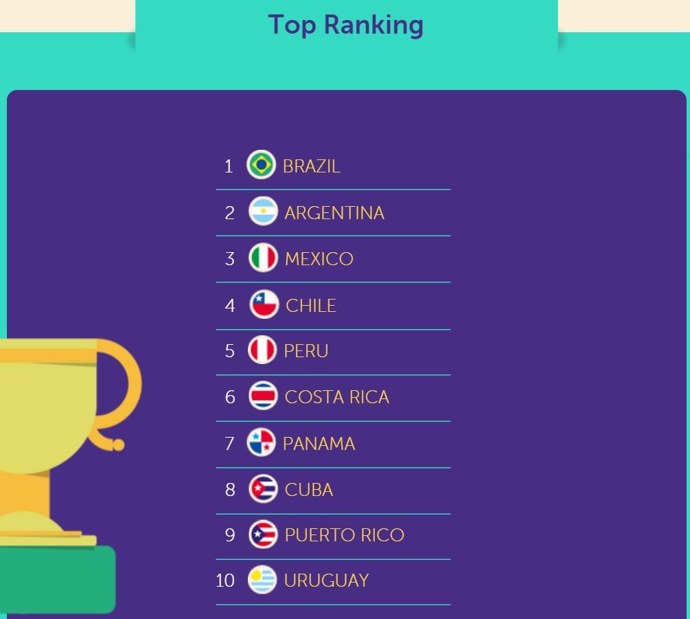 Ranking dos países com marca mais fortes da região