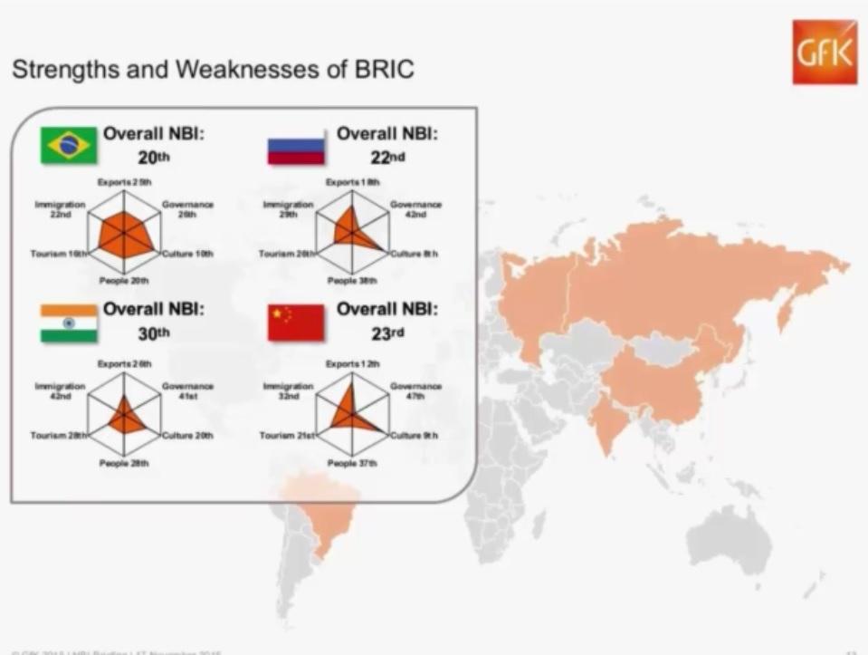 Relatório do Nation Brands Index compara o Brasil com outros países dos BRIC