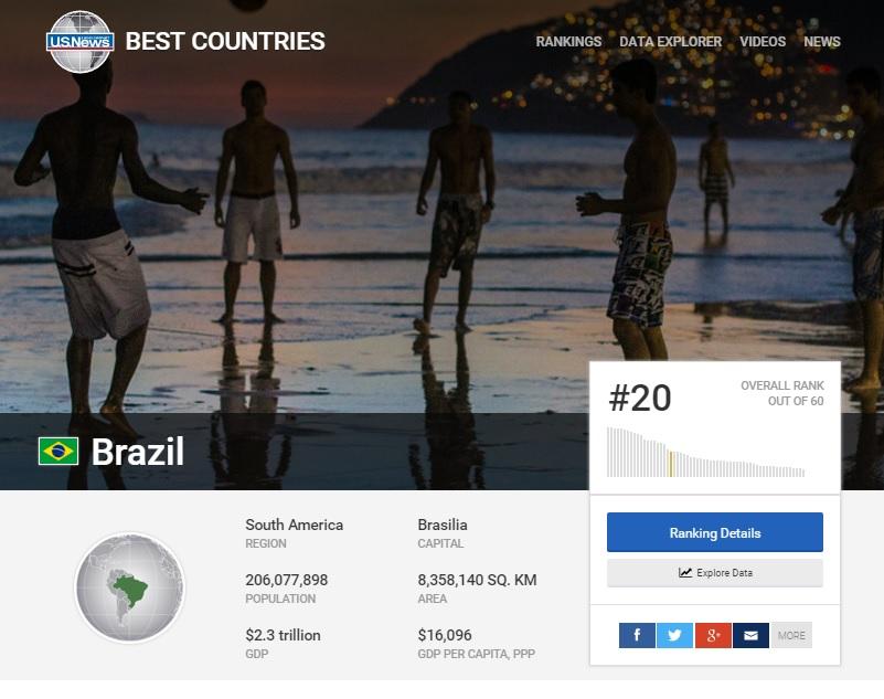"""O Brasil é o 20º melhor país do mundo, diz ranking """"Best Countries"""""""