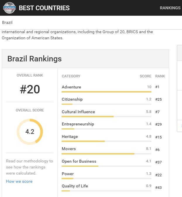 """O Brasil é o 20º melhor país do mundo, diz ranking """"Best Countries""""."""
