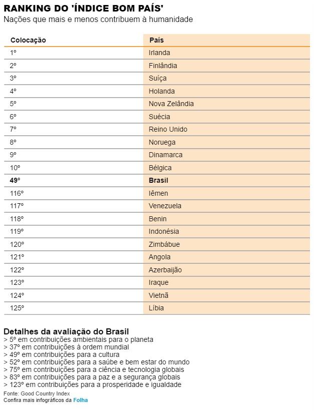 Brasil tem imagem internacional melhor de que merece, diz Simon Anholt