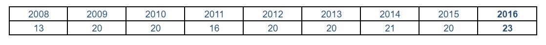 Posições do Brasil no NBI ao longo dos anos