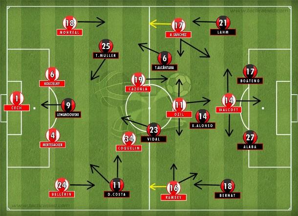 Bayern controlou a posse, Arsenal jogou em transição e explorou fragilidades do adversário pelas laterais.