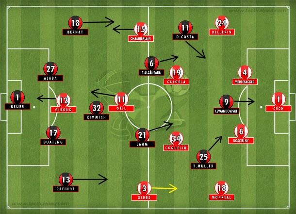 Bayern tentou um abafa final, mas Guardiola não usou a terceira substituição; Arsenal matou o jogo em saída rápida concluída por Ozil.