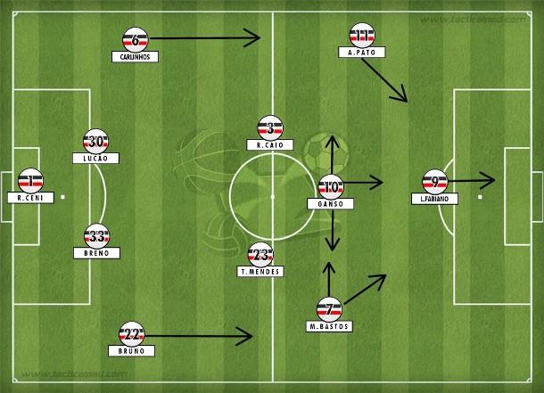 Uma formação possível do São Paulo de Doriva, com todas peças disponíveis: 4-2-3-1 básico com saída rápida pelas laterais e Ganso distribuindo o jogo.