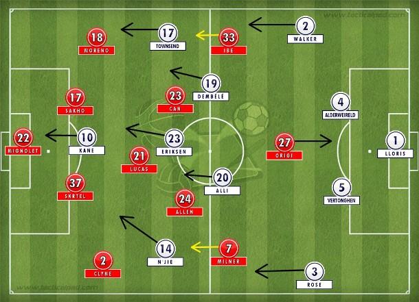 As trocas de Klopp empurraram os Reds para o campo de defesa e atraíram o Tottenham que tentou atacar pela direita e teve oportunidades com Kane, porém sem sucesso.
