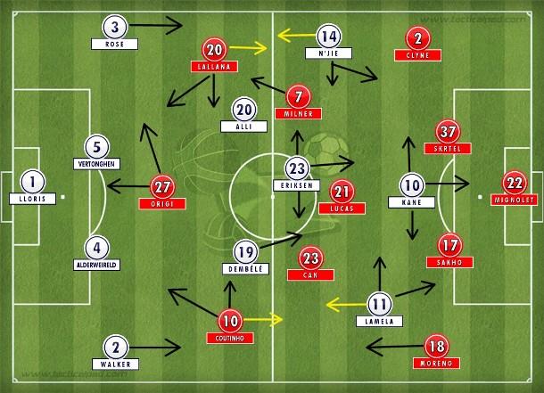 No primeiro tempo, Liverpool de Klopp mais tempo no 4-3-3/4-1-4-1 com Coutinho partindo da esquerda para articular; Tottenham no 4-2-3-1 habitual se recuperou após a troca de Chadlie por N'Jdie.