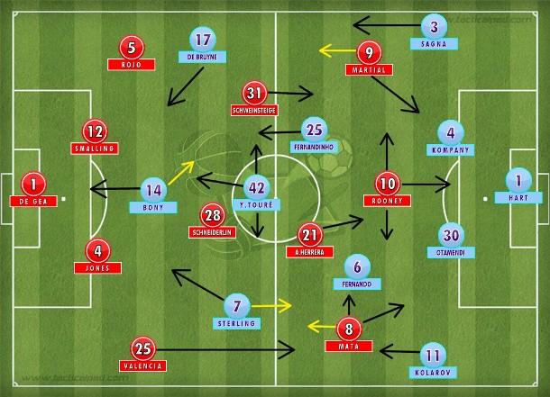 Primeiro tempo tático, com duelo duro no meio-campo e propostas definidas: United com a bola, City jogando em transição com Touré solto na frente.