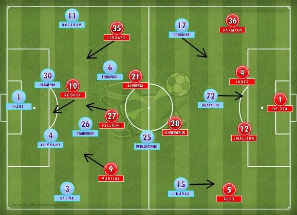 Na segunda etapa, com as substituições, os Red Devils tentaram um abafa com jogadas aéreas e os citizens reforçaram ainda mais o sistema defensivo com Demichelis na vaga de Touré.