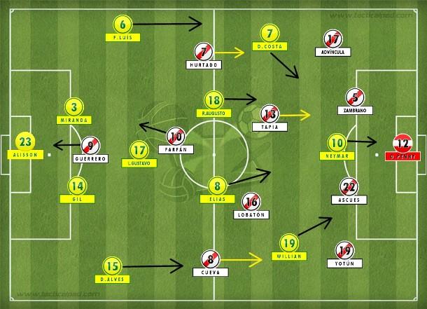 Peru alternou quatro e cinco defensores com o recuo de Tapia, mas faltou eficiência na frente, especialmente de Guerrero. Melhor para a seleção brasileira mais organizada, porém ainda dependente das ações individuais (Tactical Pad).