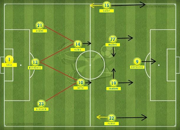 O 3-2-4-1 do Gent que surpreende abrindo o jogo com os alas-pontas e tenta criar superioridade no meio-campo para acionar o centroavante Depoitre.