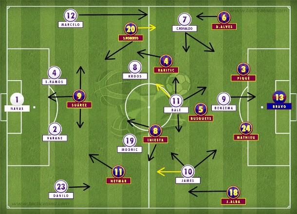 Com Sergi Roberto aberto à direita no 4-3-3, o Barcelona aproveitou os espaços cedidos pelo Real Madrid exposto pela formação irresponsável de Rafa Benítez.