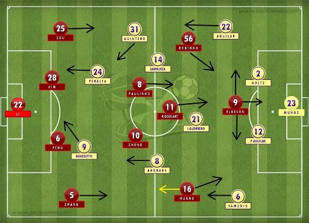 Guangzhou no 4-2-3-1 que sacrifica Huang para liberar os três brasileiros e mais Paulinho; América do México foi superior em boa parte do jogo, mas faltaram gás e atenção no final (Tactical Pad).